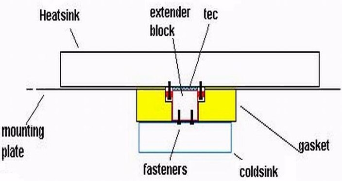 thermoelectric_assembly_design